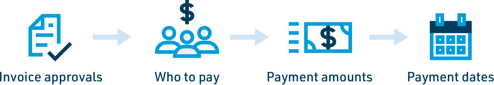 Invoice approvals, who to pay, payment amounts, payment dates